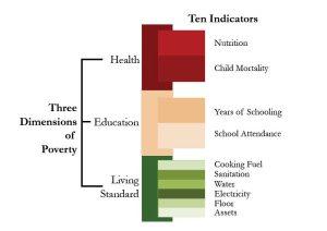 poverty indocators